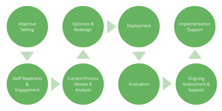 Business Process Optimization: How to Improve Workflows