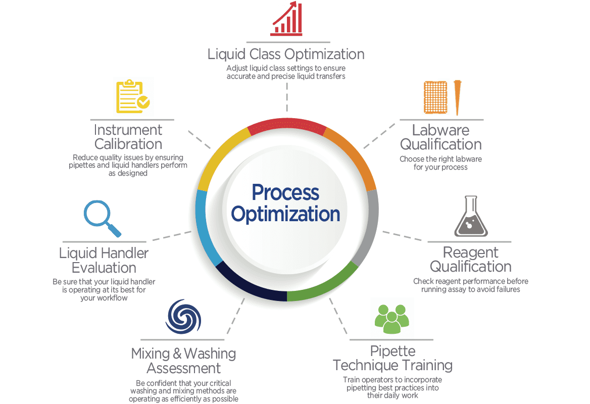 Process Optimization: Get More From Your Processes With These 6 Methods