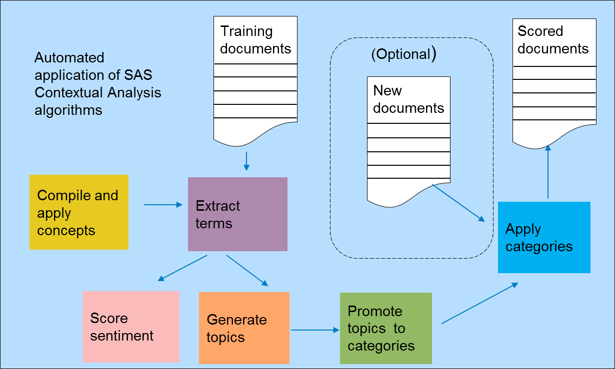 Content Categorization vs. Contextual Analysis; Meaning, Method and Purpose